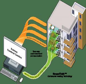 Evinox smart talk diagram