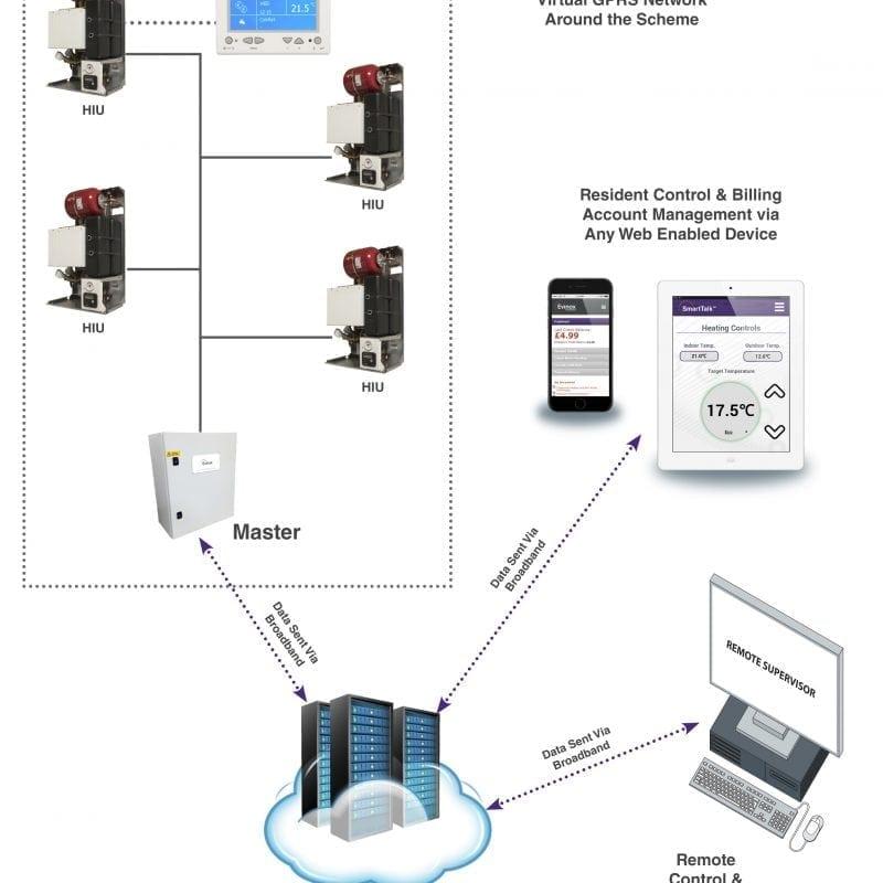 Evinox communication network diagram