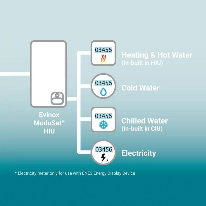 HIU Metering and Billing